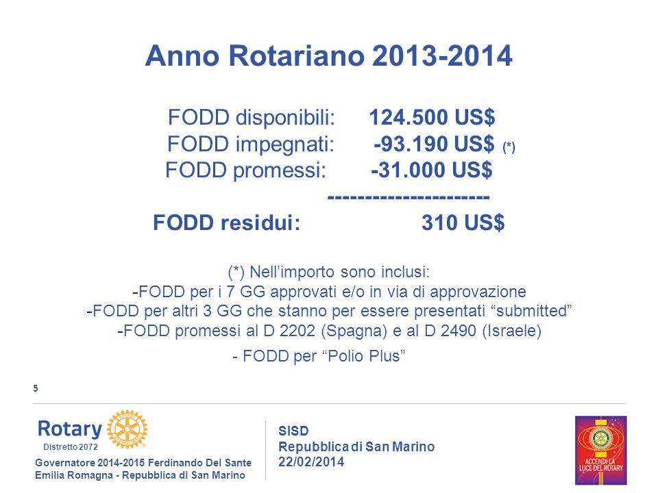 5 SISD Repubblica di San Marino 22/02/2014 Governatore 2014-2015 Ferdinando Del Sante Emilia Romagna - Repubblica di San Marino Distretto 2072 Anno Rotariano 2013-2014 FODD disponibili: 124.500 US$ FODD impegnati: -93.190 US$ (*) FODD promessi: -31.000 US$ ---------------------- FODD residui: 310 US$ (*) Nell'importo sono inclusi: - FODD per i 7 GG approvati e/o in via di approvazione - FODD per altri 3 GG che stanno per essere presentati submitted - FODD promessi al D 2202 (Spagna) e al D 2490 (Israele) - FODD per Polio Plus