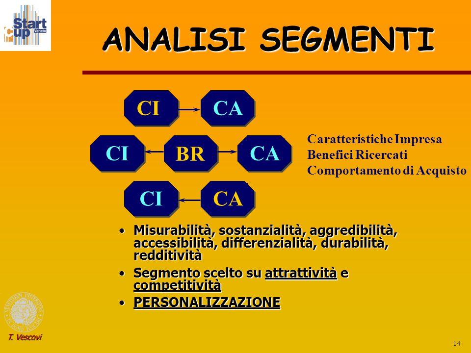 14 T. Vescovi ANALISI SEGMENTI Misurabilità, sostanzialità, aggredibilità, accessibilità, differenzialità, durabilità, redditivitàMisurabilità, sostan