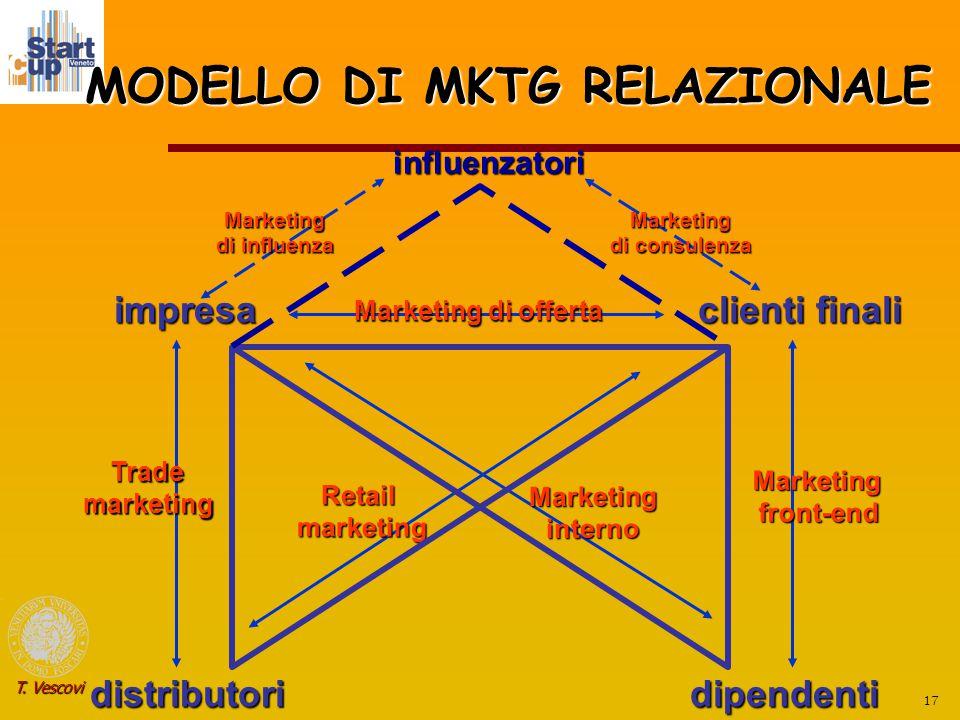 17 T. Vescovi MODELLO DI MKTG RELAZIONALE impresa dipendentidistributori clienti finali Marketing di offerta Marketingfront-end Trademarketing Marketi