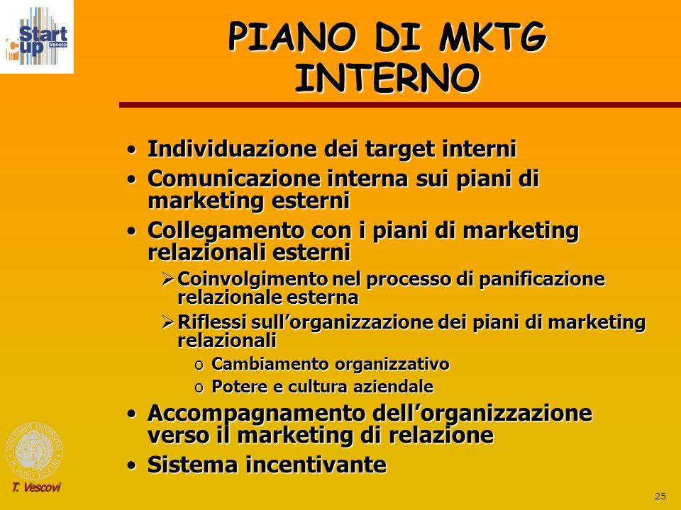 25 T. Vescovi PIANO DI MKTG INTERNO Individuazione dei target interniIndividuazione dei target interni Comunicazione interna sui piani di marketing es