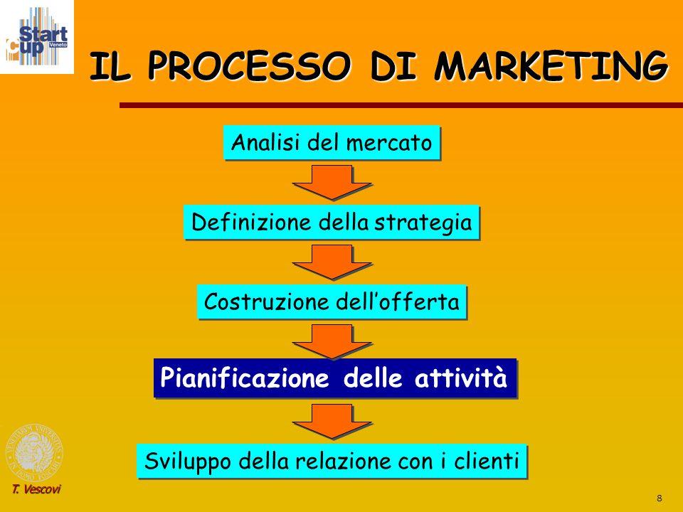 8 T. Vescovi IL PROCESSO DI MARKETING Analisi del mercato Definizione della strategia Costruzione dell'offerta Pianificazione delle attività Sviluppo