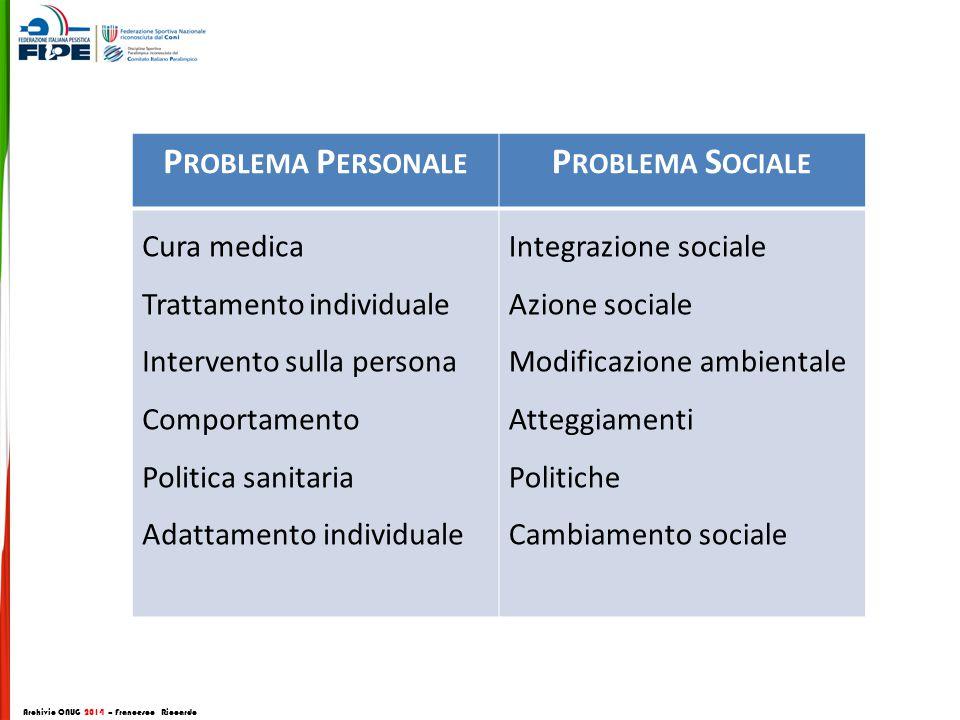 P ROBLEMA P ERSONALE P ROBLEMA S OCIALE Cura medica Trattamento individuale Intervento sulla persona Comportamento Politica sanitaria Adattamento indi