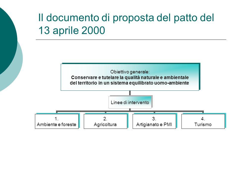 Il documento di proposta del patto del 13 aprile 2000 Obiettivo generale: Conservare e tutelare la qualità naturale e ambientale del territorio in un sistema equilibrato uomo-ambiente Linee di intervento 1.
