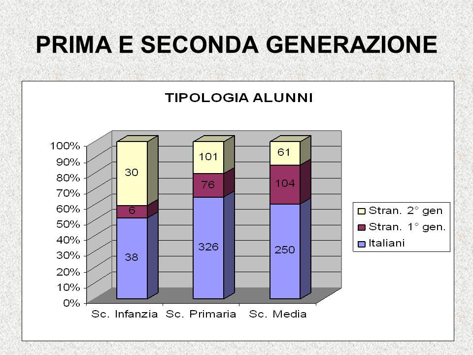 PRIMA E SECONDA GENERAZIONE