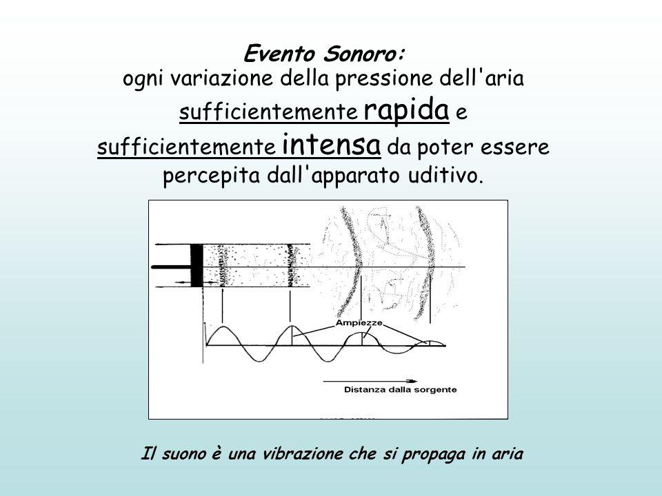 Evento Sonoro: ogni variazione della pressione dell'aria sufficientemente rapida e sufficientemente intensa da poter essere percepita dall'apparato ud