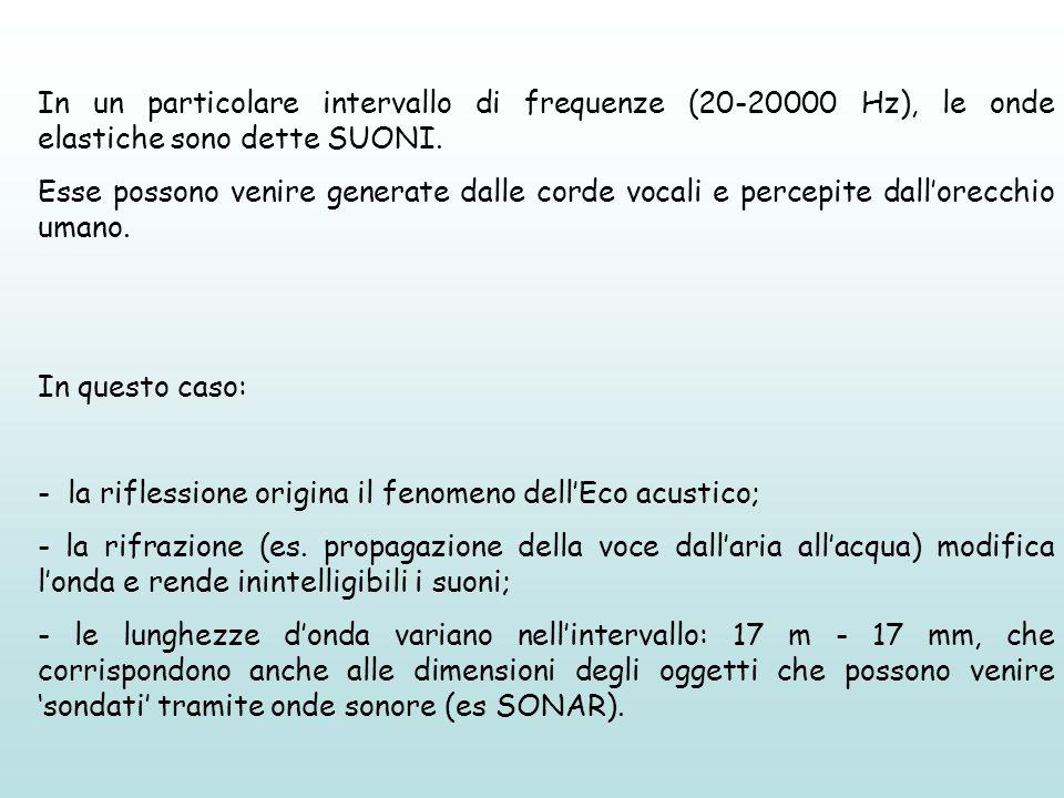 In un particolare intervallo di frequenze (20-20000 Hz), le onde elastiche sono dette SUONI. Esse possono venire generate dalle corde vocali e percepi