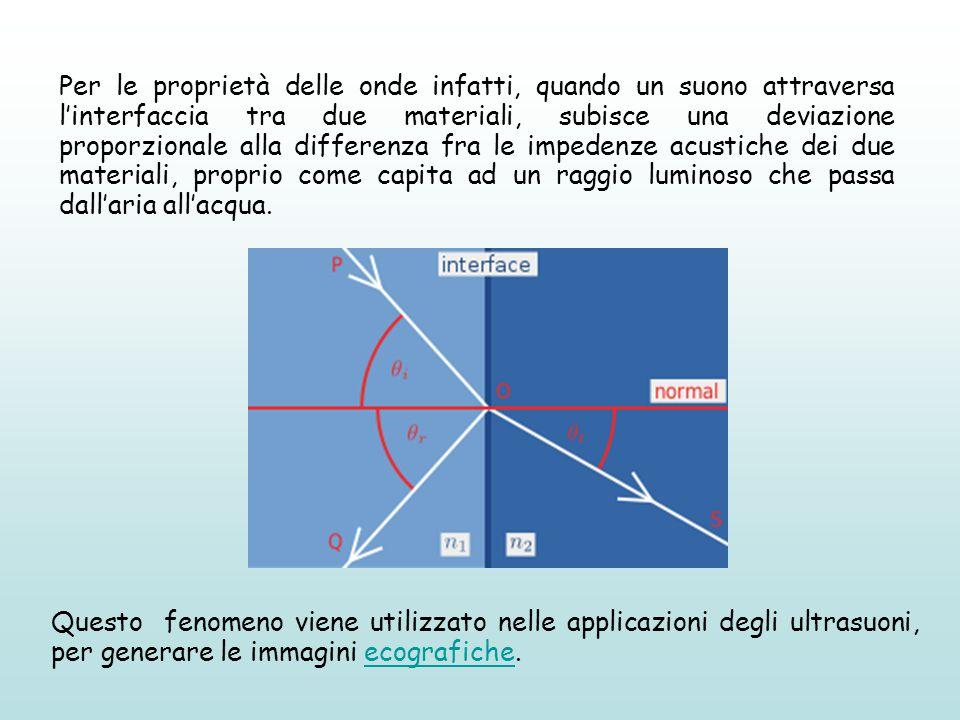 Per le proprietà delle onde infatti, quando un suono attraversa l'interfaccia tra due materiali, subisce una deviazione proporzionale alla differenza