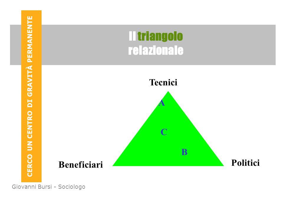 CERCO UN CENTRO DI GRAVITÀ PERMANENTE Giovanni Bursi - Sociologo Il triangolo relazionale Tecnici Politici Beneficiari A B C