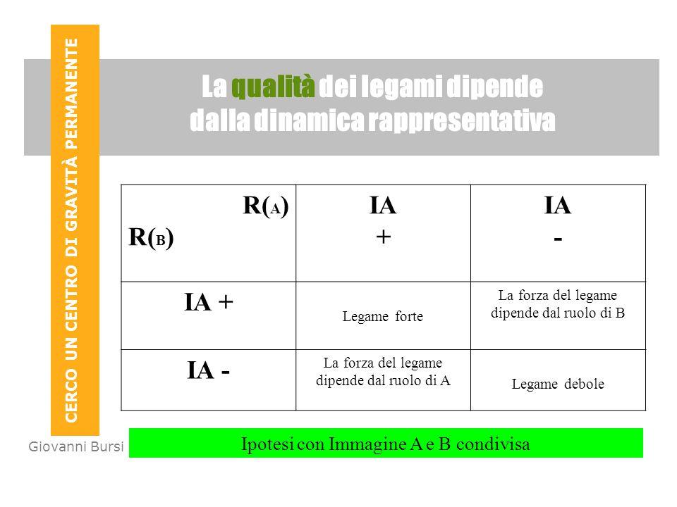 CERCO UN CENTRO DI GRAVITÀ PERMANENTE Giovanni Bursi - Sociologo La qualità dei legami dipende dalla dinamica rappresentativa R( A ) R( B ) IA + IA -