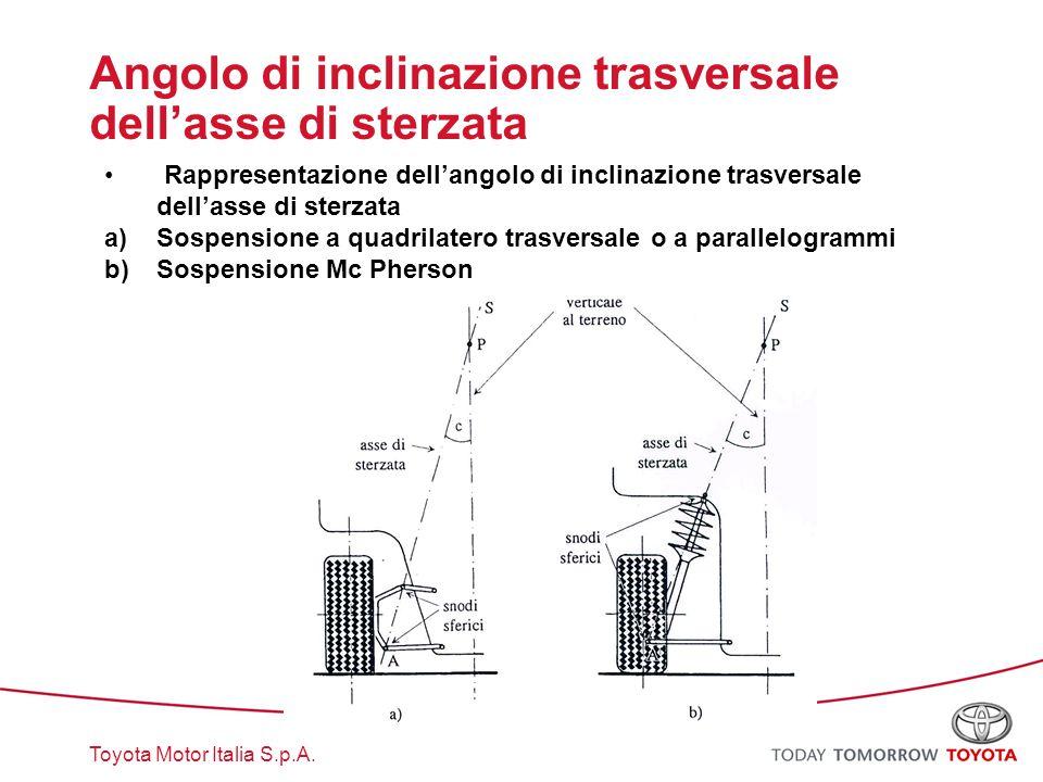 Toyota Motor Italia S.p.A. Angolo di inclinazione trasversale dell'asse di sterzata Rappresentazione dell'angolo di inclinazione trasversale dell'asse