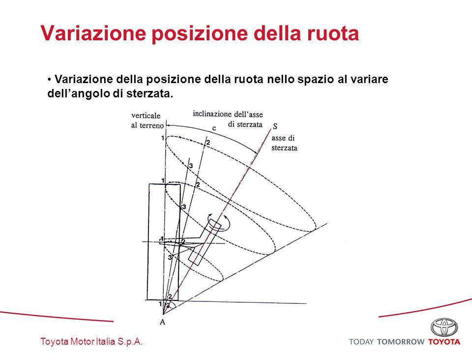 Toyota Motor Italia S.p.A. Variazione posizione della ruota Variazione della posizione della ruota nello spazio al variare dell'angolo di sterzata.
