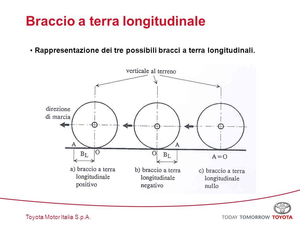 Toyota Motor Italia S.p.A. Braccio a terra longitudinale Rappresentazione dei tre possibili bracci a terra longitudinali.