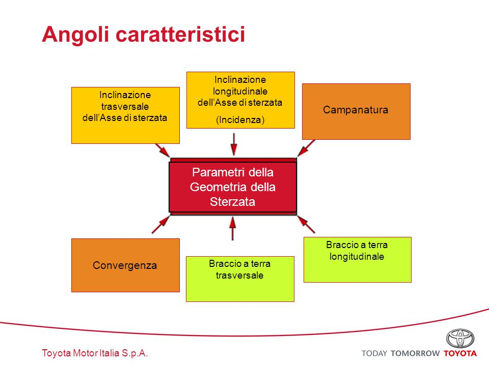 Toyota Motor Italia S.p.A. Angoli caratteristici Inclinazione trasversale dell'Asse di sterzata Inclinazione longitudinale dell'Asse di sterzata (Inci