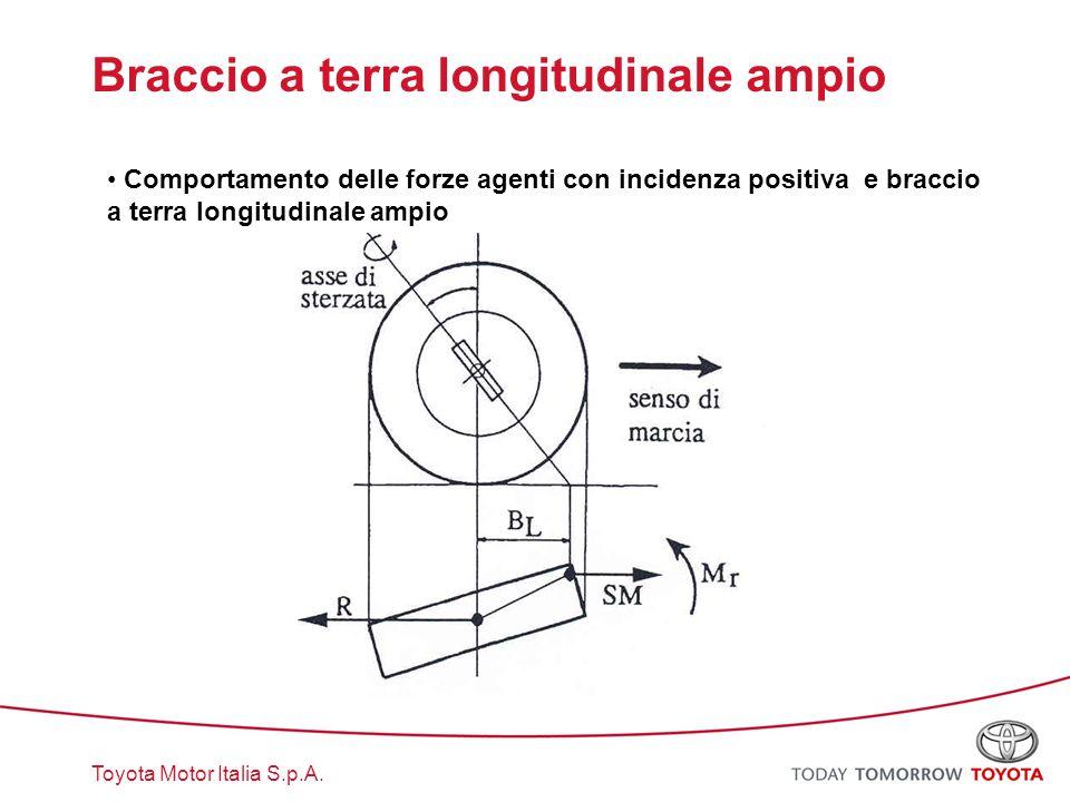 Toyota Motor Italia S.p.A. Braccio a terra longitudinale ampio Comportamento delle forze agenti con incidenza positiva e braccio a terra longitudinale