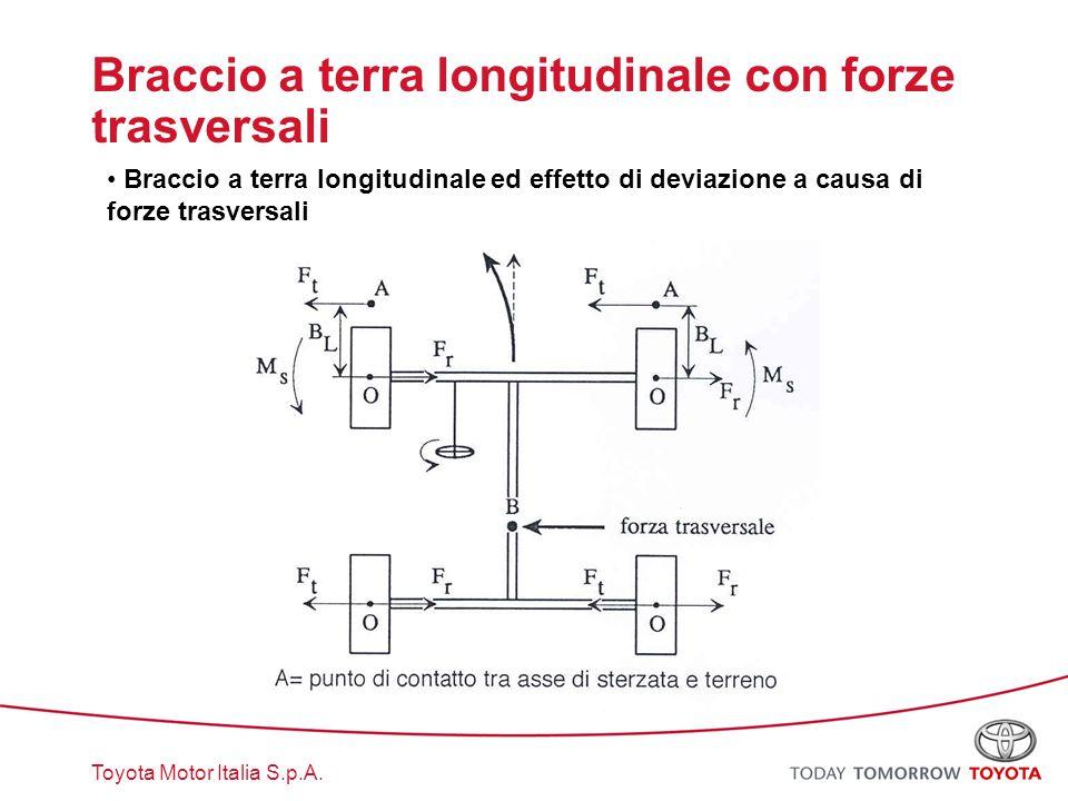 Toyota Motor Italia S.p.A. Braccio a terra longitudinale con forze trasversali Braccio a terra longitudinale ed effetto di deviazione a causa di forze