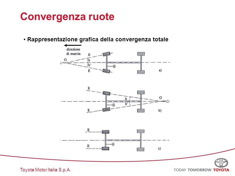 Toyota Motor Italia S.p.A. Convergenza ruote Rappresentazione grafica della convergenza totale