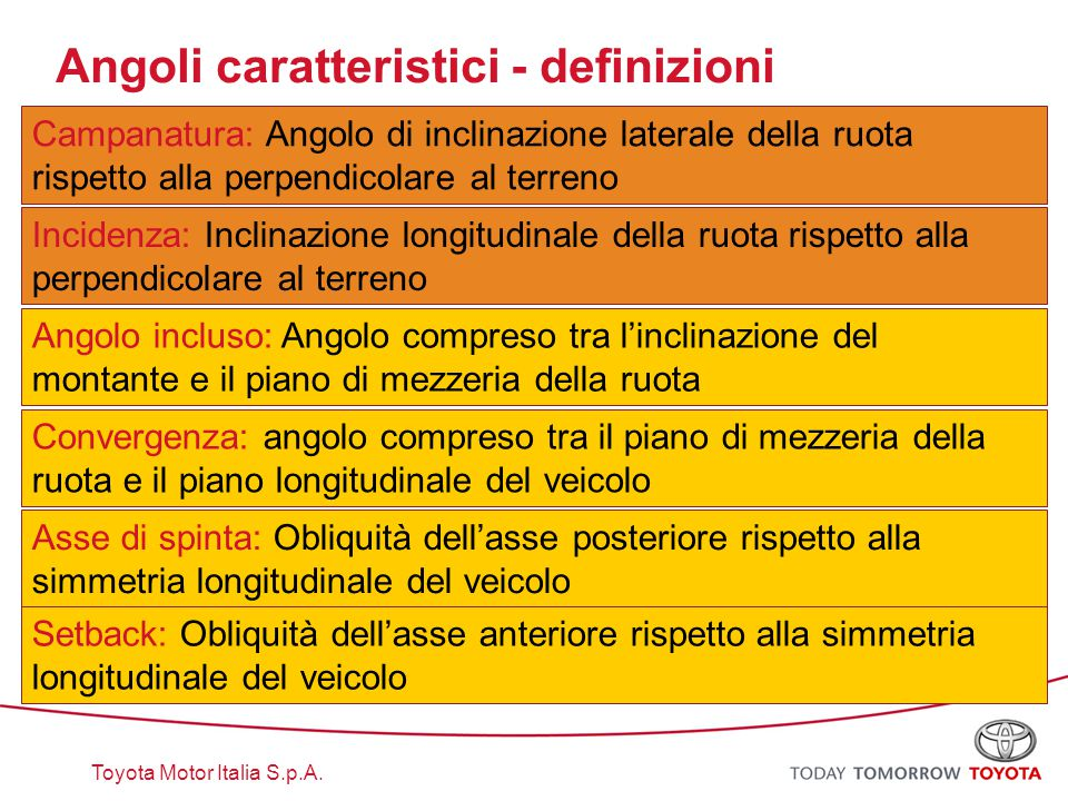 Toyota Motor Italia S.p.A. Campanatura: Angolo di inclinazione laterale della ruota rispetto alla perpendicolare al terreno Convergenza: angolo compre