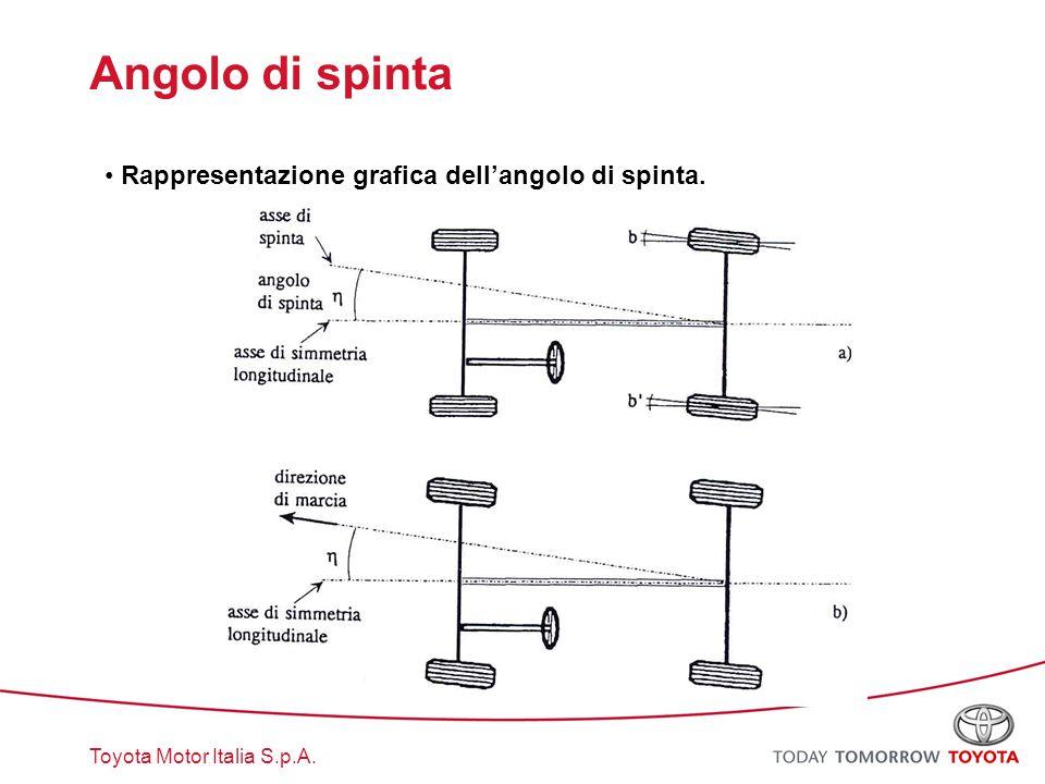 Toyota Motor Italia S.p.A. Angolo di spinta Rappresentazione grafica dell'angolo di spinta.
