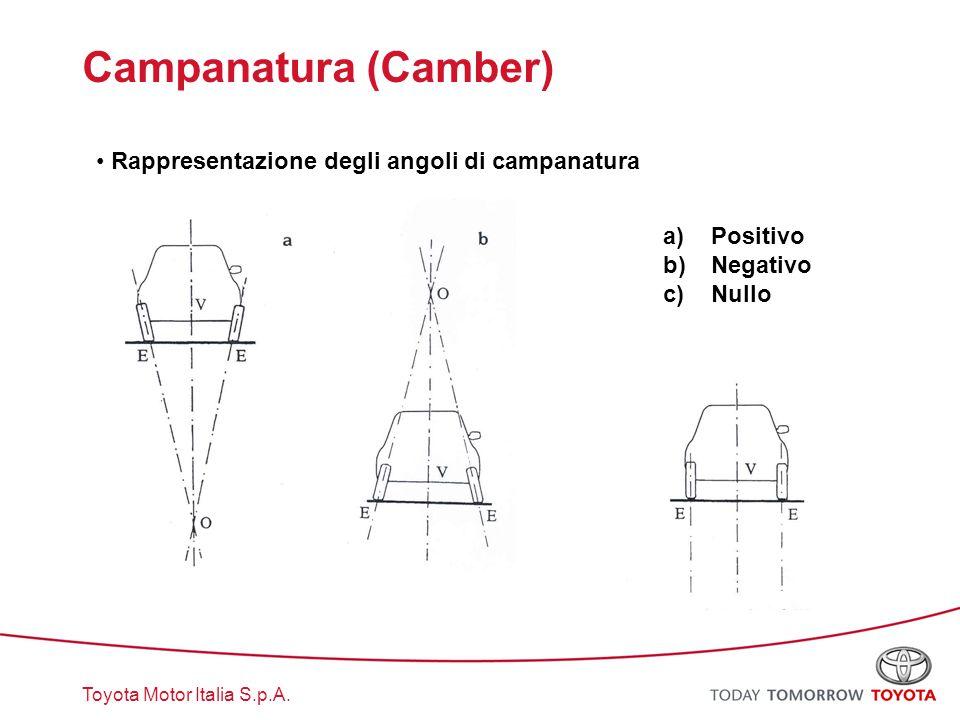 Toyota Motor Italia S.p.A. Campanatura (Camber) Rappresentazione degli angoli di campanatura a)Positivo b)Negativo c)Nullo