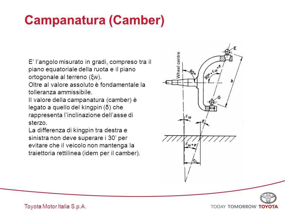 Toyota Motor Italia S.p.A. E' l'angolo misurato in gradi, compreso tra il piano equatoriale della ruota e il piano ortogonale al terreno (ξw). Oltre a