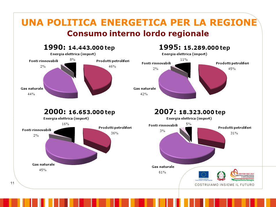 11 Consumo interno lordo regionale Fonti rinnovabili 2% Gas naturale 44% Energia elettrica (import) 8% Prodotti petroliferi 46% Fonti rinnovabili 2% Gas naturale 42% Energia elettrica (import) 11% Prodotti petroliferi 45% Fonti rinnovabili 2% Gas naturale 45% Energia elettrica (import) 16% Prodotti petroliferi 36% Fonti rinnovabili 3% Gas naturale 61% Energia elettrica (import) 5% Prodotti petroliferi 31% 1990: 14.443.000 tep 1995: 15.289.000 tep 2000: 16.653.000 tep 2007: 18.323.000 tep UNA POLITICA ENERGETICA PER LA REGIONE
