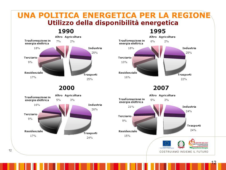 Utilizzo della disponibilità energetica 12 Terziario 9% Residenziale 17% Agricoltura 3% Industria 26% Trasporti 24% 1990 1995 2000 2007 Altro 5% Trasf