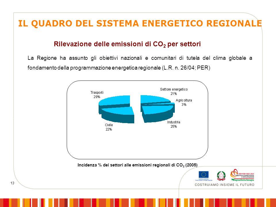 13 Incidenza % dei settori alle emissioni regionali di CO 2 (2005) Rilevazione delle emissioni di CO 2 per settori IL QUADRO DEL SISTEMA ENERGETICO REGIONALE La Regione ha assunto gli obiettivi nazionali e comunitari di tutela del clima globale a fondamento della programmazione energetica regionale (L.R.