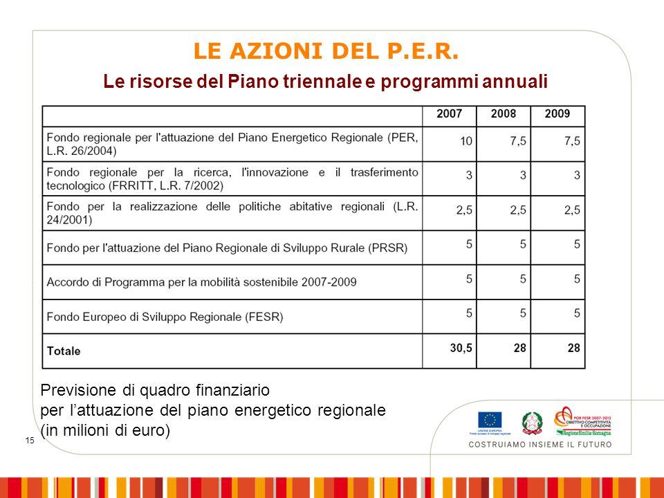 15 Previsione di quadro finanziario per l'attuazione del piano energetico regionale (in milioni di euro) Le risorse del Piano triennale e programmi an