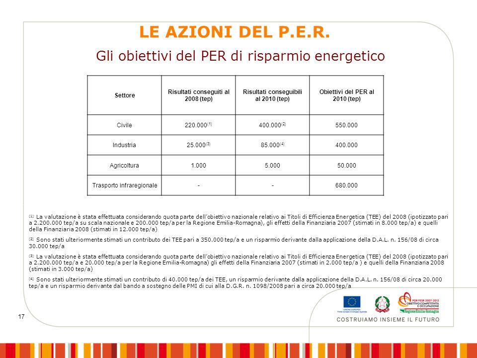 17 Gli obiettivi del PER di risparmio energetico Settore Risultati conseguiti al 2008 (tep) Risultati conseguibili al 2010 (tep) Obiettivi del PER al 2010 (tep) Civile220.000 (1) 400.000 (2) 550.000 Industria25.000 (3) 85.000 (4) 400.000 Agricoltura1.0005.00050.000 Trasporto infraregionale--680.000 (1) La valutazione è stata effettuata considerando quota parte dell'obiettivo nazionale relativo ai Titoli di Efficienza Energetica (TEE) del 2008 (ipotizzato pari a 2.200.000 tep/a su scala nazionale e 200.000 tep/a per la Regione Emilia-Romagna), gli effetti della Finanziaria 2007 (stimati in 8.000 tep/a) e quelli della Finanziaria 2008 (stimati in 12.000 tep/a) (2) Sono stati ulteriormente stimati un contributo dei TEE pari a 350.000 tep/a e un risparmio derivante dalla applicazione della D.A.L.