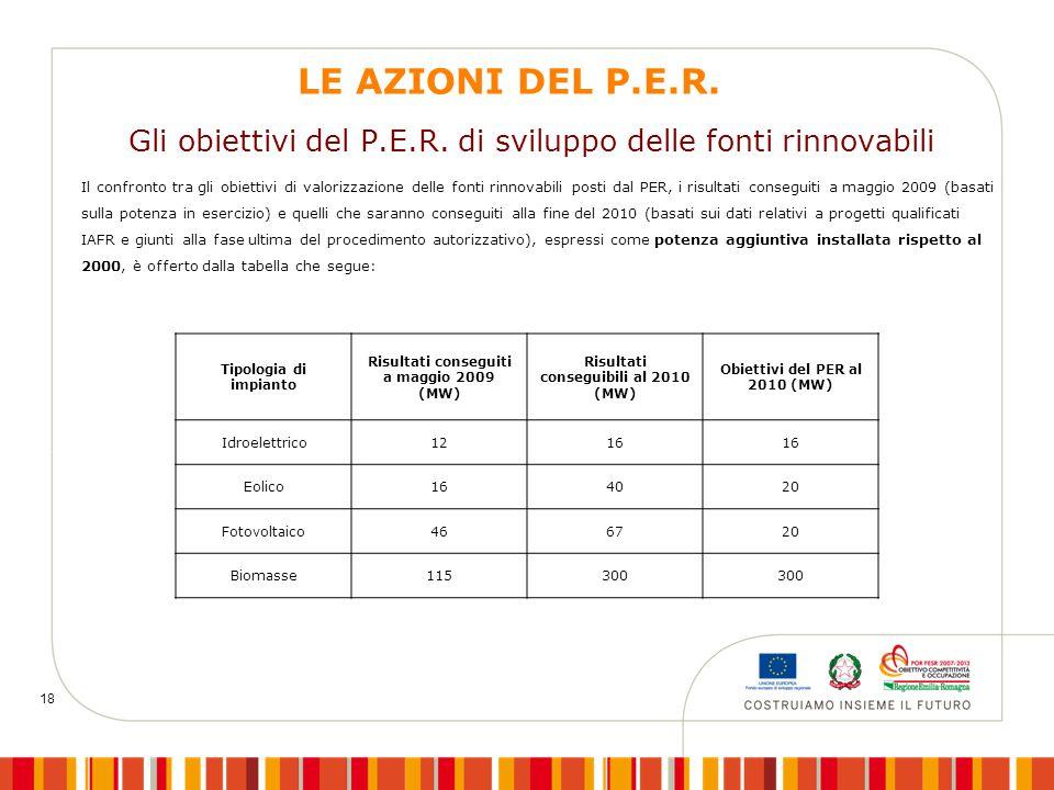 18 Gli obiettivi del P.E.R. di sviluppo delle fonti rinnovabili Il confronto tra gli obiettivi di valorizzazione delle fonti rinnovabili posti dal PER