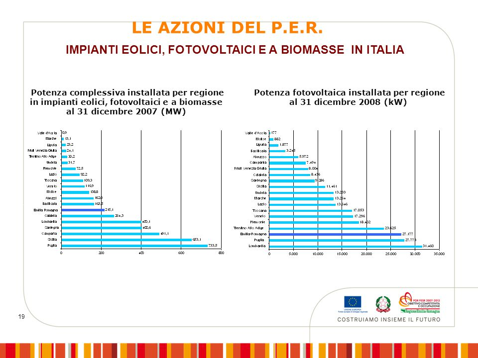 19 IMPIANTI EOLICI, FOTOVOLTAICI E A BIOMASSE IN ITALIA Potenza fotovoltaica installata per regione al 31 dicembre 2008 (kW) Potenza complessiva installata per regione in impianti eolici, fotovoltaici e a biomasse al 31 dicembre 2007 (MW) LE AZIONI DEL P.E.R.