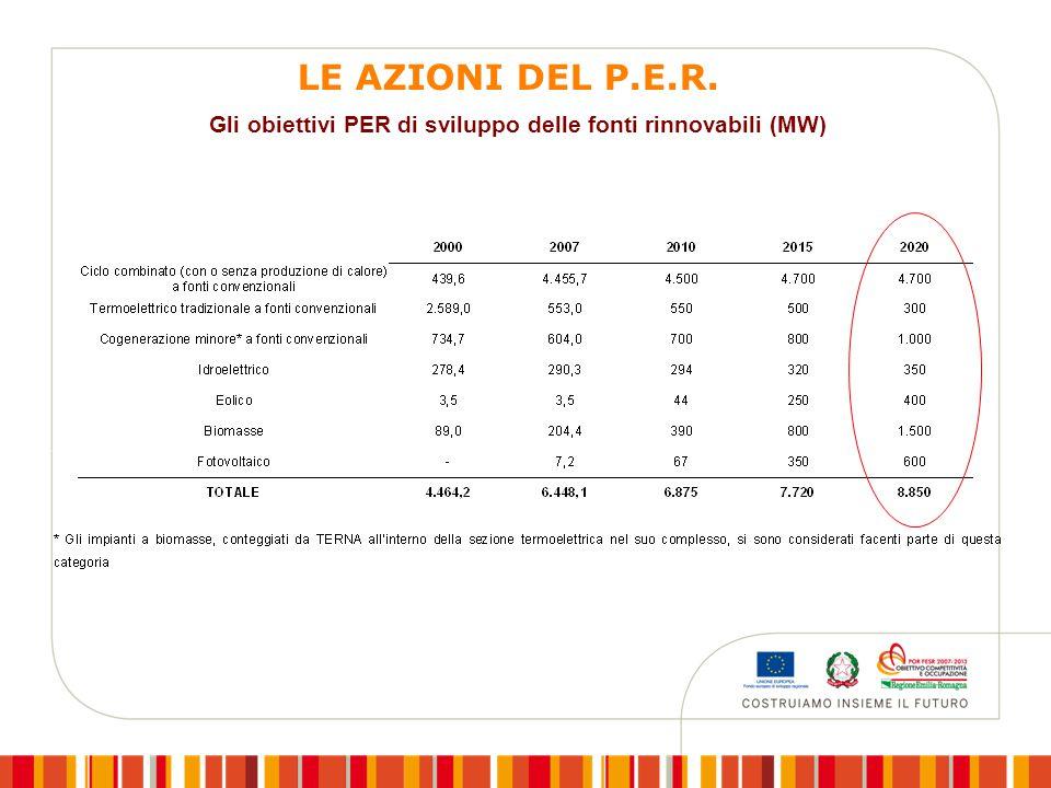 Gli obiettivi PER di sviluppo delle fonti rinnovabili (MW) LE AZIONI DEL P.E.R.