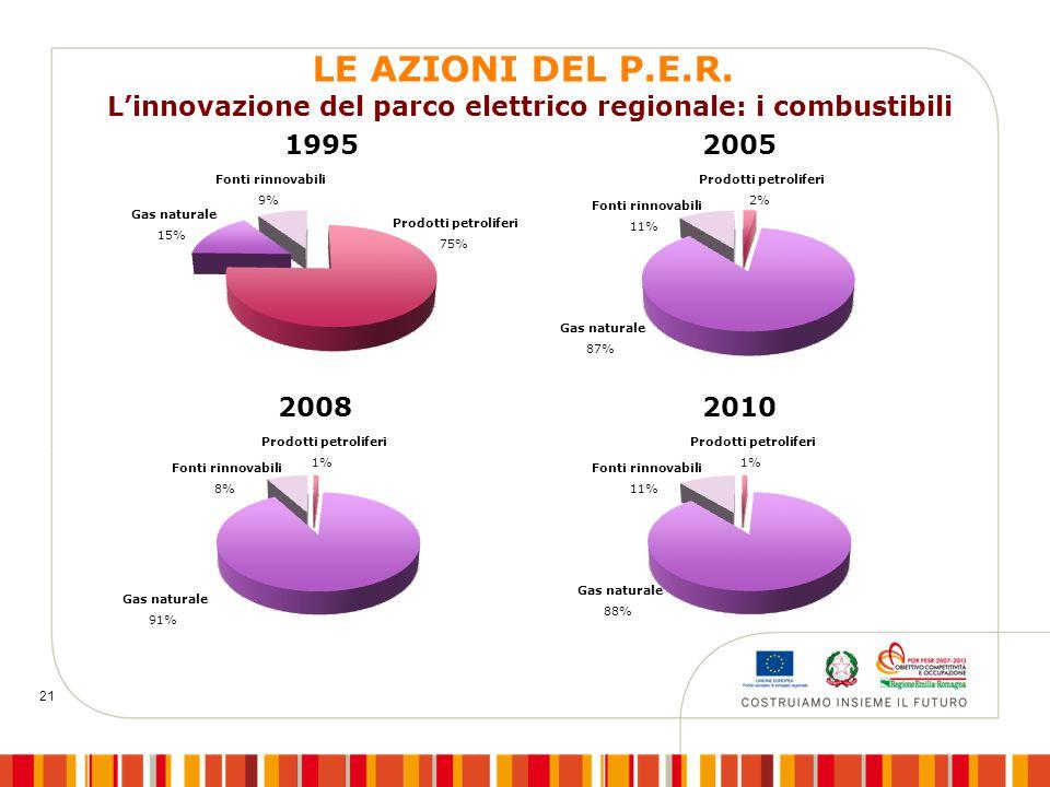21 Fonti rinnovabili 9% Gas naturale 15% Prodotti petroliferi 75% Fonti rinnovabili 11% Gas naturale 87% Prodotti petroliferi 2% 1995 2005 L'innovazio
