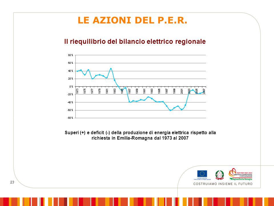 23 Superi (+) e deficit (-) della produzione di energia elettrica rispetto alla richiesta in Emilia-Romagna dal 1973 al 2007 Il riequilibrio del bilancio elettrico regionale LE AZIONI DEL P.E.R.