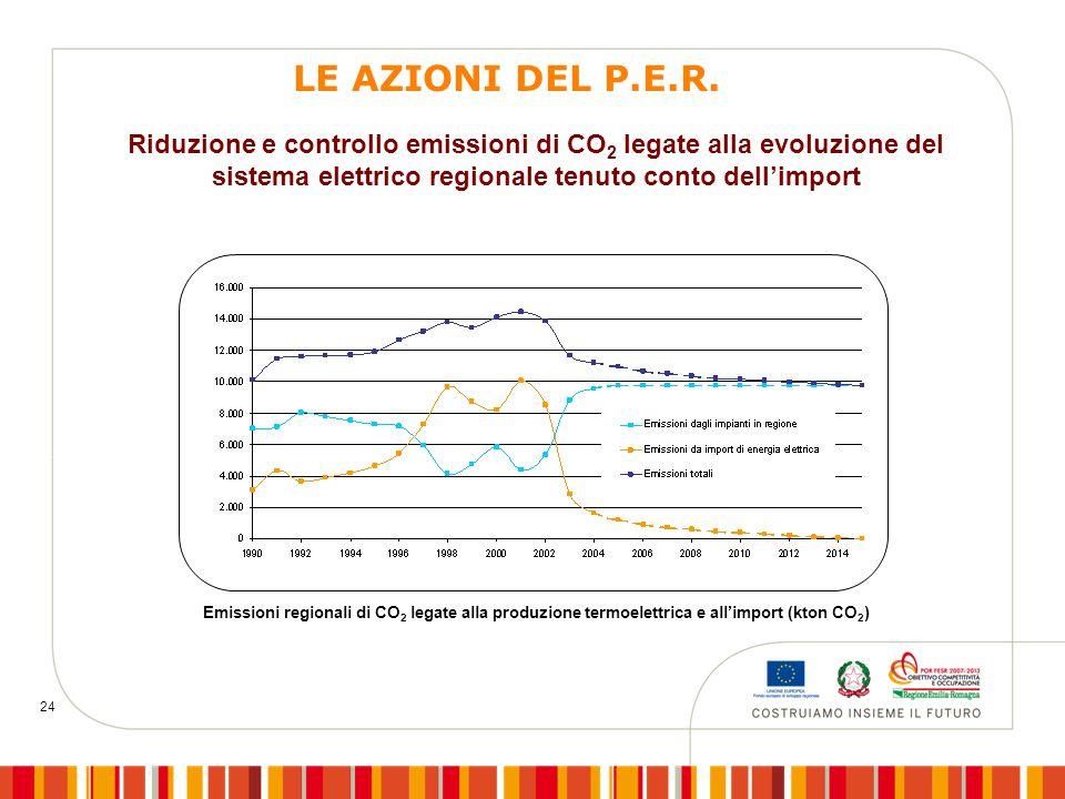 24 Emissioni regionali di CO 2 legate alla produzione termoelettrica e all'import (kton CO 2 ) Riduzione e controllo emissioni di CO 2 legate alla evoluzione del sistema elettrico regionale tenuto conto dell'import LE AZIONI DEL P.E.R.