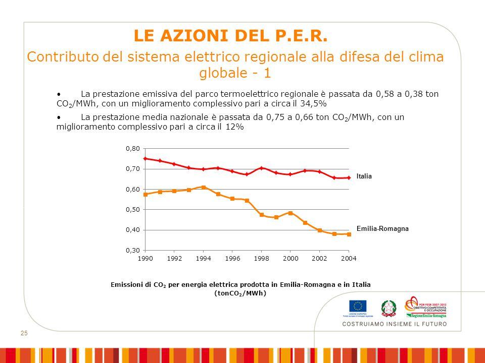 25 Contributo del sistema elettrico regionale alla difesa del clima globale - 1 Emissioni di CO 2 per energia elettrica prodotta in Emilia-Romagna e i