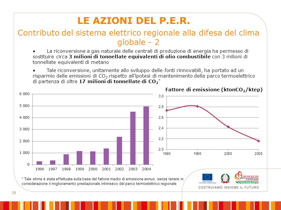 26 Contributo del sistema elettrico regionale alla difesa del clima globale - 2 La riconversione a gas naturale delle centrali di produzione di energi