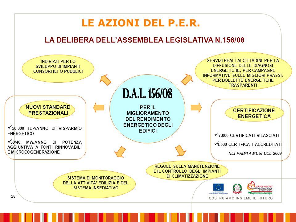 28 7.000 CERTIFICATI RILASCIATI 1.500 CERTIFICATI ACCREDITATI NEI PRIMI 4 MESI DEL 2009 CERTIFICAZIONE ENERGETICA 50.000 TEP/ANNO DI RISPARMIO ENERGETICO 30/40 MW/ANNO DI POTENZA AGGIUNTIVA A FONTI RINNOVABILI E MICROCOGENERAZIONE NUOVI STANDARD PRESTAZIONALI INDIRIZZI PER LO SVILUPPO DI IMPIANTI CONSORTILI O PUBBLICI REGOLE SULLA MANUTENZIONE E IL CONTROLLO DEGLI IMPIANTI DI CLIMATIZZAZIONE SERVIZI REALI AI CITTADINI PER LA DIFFUSIONE DELLE DIAGNOSI ENERGETICHE, PER CAMPAGNE INFORMATIVE SULLE MIGLIORI PRASSI, PER BOLLETTE ENERGETICHE TRASPARENTI SISTEMA DI MONITORAGGIO DELLA ATTIVITA' EDILIZIA E DEL SISTEMA INSEDIATIVO PER IL MIGLIORAMENTO DEL RENDIMENTO ENERGETICO DEGLI EDIFICI LA DELIBERA DELL'ASSEMBLEA LEGISLATIVA N.156/08 LE AZIONI DEL P.E.R.