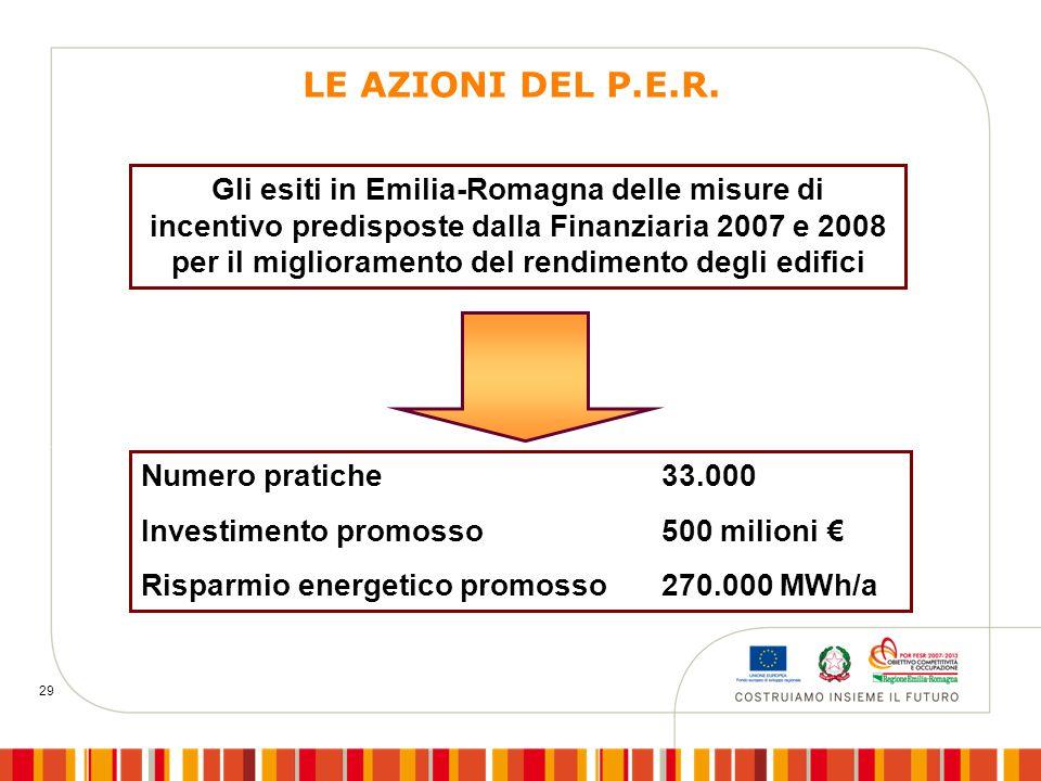 29 Gli esiti in Emilia-Romagna delle misure di incentivo predisposte dalla Finanziaria 2007 e 2008 per il miglioramento del rendimento degli edifici Numero pratiche 33.000 Investimento promosso500 milioni € Risparmio energetico promosso 270.000 MWh/a LE AZIONI DEL P.E.R.