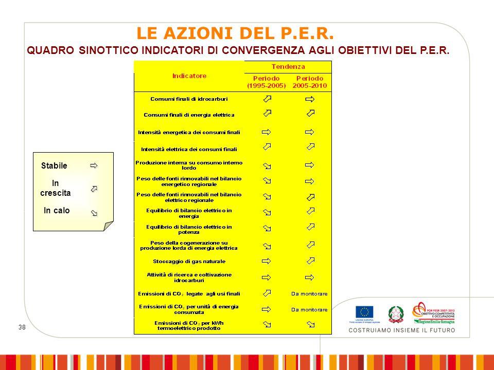 38 QUADRO SINOTTICO INDICATORI DI CONVERGENZA AGLI OBIETTIVI DEL P.E.R.  In calo  In crescita  Stabile LE AZIONI DEL P.E.R.
