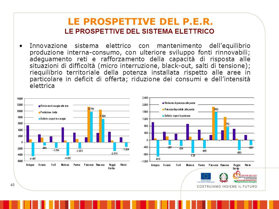 40 Innovazione sistema elettrico con mantenimento dell'equilibrio produzione interna-consumo, con ulteriore sviluppo fonti rinnovabili; adeguamento re