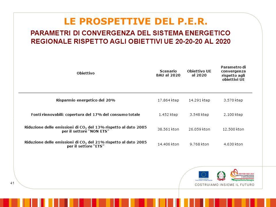 41 Obiettivo Scenario BAU al 2020 Obiettivo UE al 2020 Parametro di convergenza rispetto agli obiettivi UE Risparmio energetico del 20%17.864 ktep14.291 ktep3.570 ktep Fonti rinnovabili: copertura del 17% del consumo totale1.452 ktep3.548 ktep2.100 ktep Riduzione delle emissioni di CO 2 del 13% rispetto al dato 2005 per il settore NON ETS 38.561 kton26.059 kton12.500 kton Riduzione delle emissioni di CO 2 del 21% rispetto al dato 2005 per il settore ETS 14.406 kton9.768 kton4.630 kton PARAMETRI DI CONVERGENZA DEL SISTEMA ENERGETICO REGIONALE RISPETTO AGLI OBIETTIVI UE 20-20-20 AL 2020 LE PROSPETTIVE DEL P.E.R.