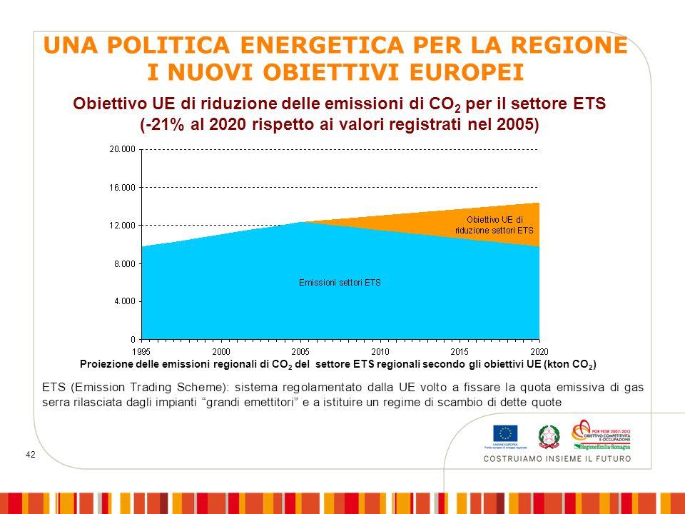 42 Obiettivo UE di riduzione delle emissioni di CO 2 per il settore ETS (-21% al 2020 rispetto ai valori registrati nel 2005) Proiezione delle emissioni regionali di CO 2 del settore ETS regionali secondo gli obiettivi UE (kton CO 2 ) ETS (Emission Trading Scheme): sistema regolamentato dalla UE volto a fissare la quota emissiva di gas serra rilasciata dagli impianti grandi emettitori e a istituire un regime di scambio di dette quote UNA POLITICA ENERGETICA PER LA REGIONE I NUOVI OBIETTIVI EUROPEI
