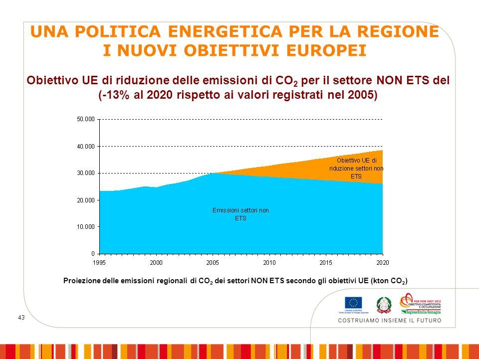 43 Obiettivo UE di riduzione delle emissioni di CO 2 per il settore NON ETS del (-13% al 2020 rispetto ai valori registrati nel 2005) Proiezione delle emissioni regionali di CO 2 dei settori NON ETS secondo gli obiettivi UE (kton CO 2 ) UNA POLITICA ENERGETICA PER LA REGIONE I NUOVI OBIETTIVI EUROPEI