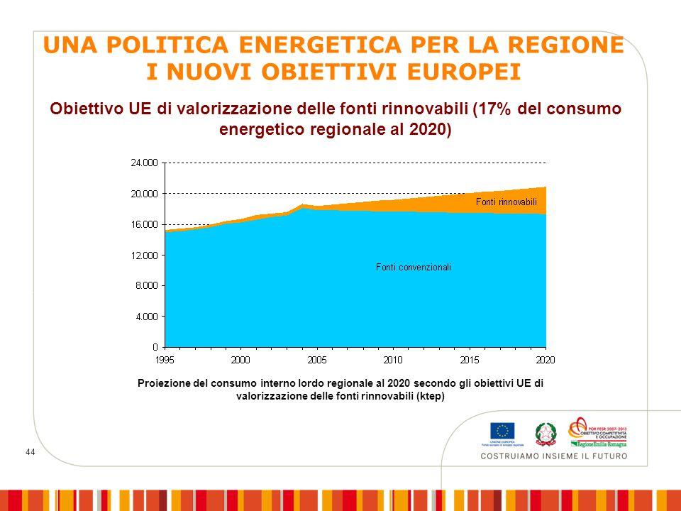 44 Obiettivo UE di valorizzazione delle fonti rinnovabili (17% del consumo energetico regionale al 2020) Proiezione del consumo interno lordo regionale al 2020 secondo gli obiettivi UE di valorizzazione delle fonti rinnovabili (ktep) UNA POLITICA ENERGETICA PER LA REGIONE I NUOVI OBIETTIVI EUROPEI