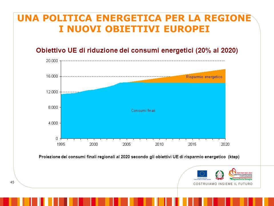 45 Proiezione dei consumi finali regionali al 2020 secondo gli obiettivi UE di risparmio energetico (ktep) Obiettivo UE di riduzione dei consumi energ