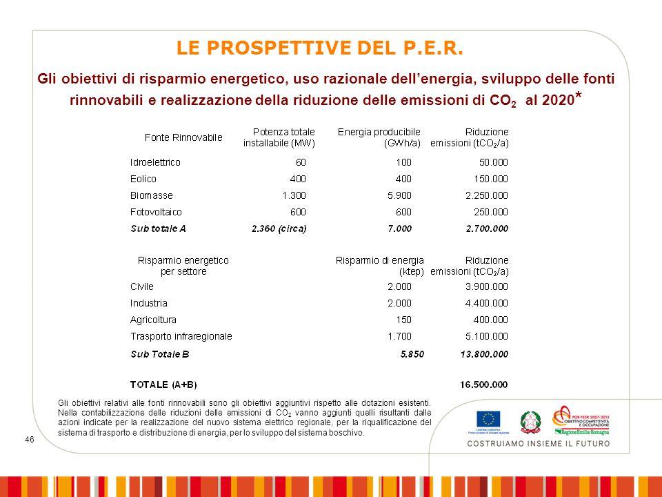 46 Gli obiettivi di risparmio energetico, uso razionale dell'energia, sviluppo delle fonti rinnovabili e realizzazione della riduzione delle emissioni di CO 2 al 2020 * Gli obiettivi relativi alle fonti rinnovabili sono gli obiettivi aggiuntivi rispetto alle dotazioni esistenti.