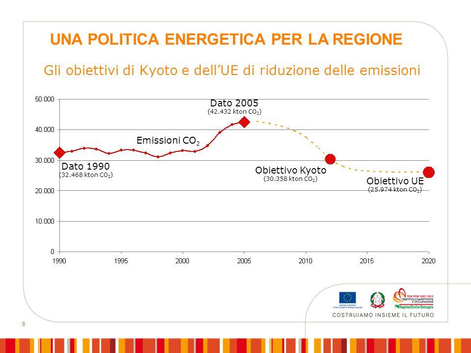 6 Gli obiettivi di Kyoto e dell'UE di riduzione delle emissioni Obiettivo Kyoto (30.358 kton CO 2 ) Emissioni CO 2 Dato 2005 (42.432 kton CO 2 ) Obiettivo UE (25.974 kton CO 2 ) Dato 1990 (32.468 kton CO 2 ) UNA POLITICA ENERGETICA PER LA REGIONE