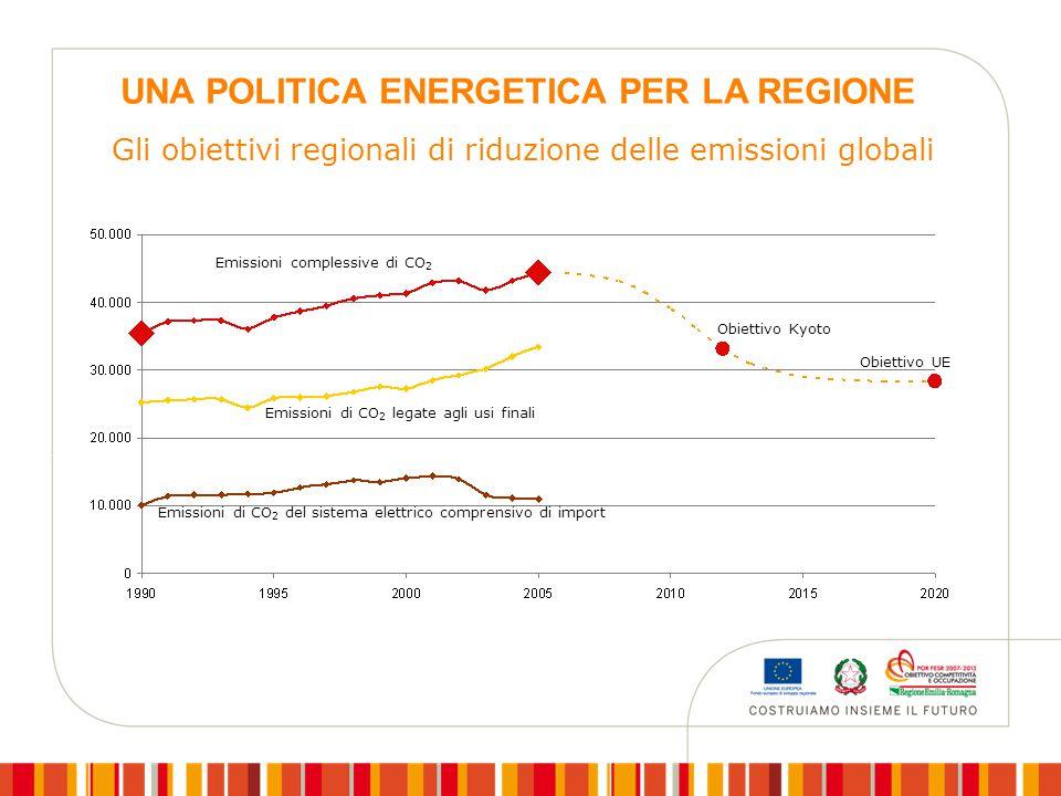 Obiettivo Kyoto Emissioni complessive di CO 2 Obiettivo UE Emissioni di CO 2 legate agli usi finali Emissioni di CO 2 del sistema elettrico comprensivo di import Gli obiettivi regionali di riduzione delle emissioni globali UNA POLITICA ENERGETICA PER LA REGIONE