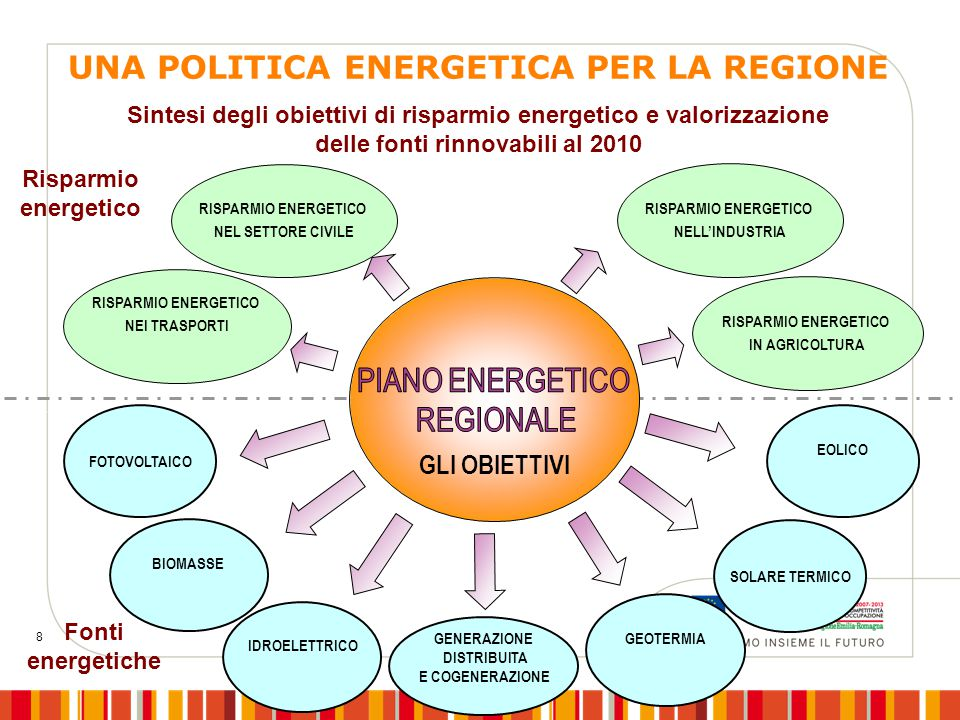 8 RISPARMIO ENERGETICO IN AGRICOLTURA RISPARMIO ENERGETICO NELL'INDUSTRIA RISPARMIO ENERGETICO NEL SETTORE CIVILE RISPARMIO ENERGETICO NEI TRASPORTI Risparmio energetico GENERAZIONE DISTRIBUITA E COGENERAZIONE IDROELETTRICO SOLARE TERMICO BIOMASSE FOTOVOLTAICO EOLICO GEOTERMIA GLI OBIETTIVI Fonti energetiche Sintesi degli obiettivi di risparmio energetico e valorizzazione delle fonti rinnovabili al 2010 UNA POLITICA ENERGETICA PER LA REGIONE